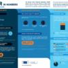 Statistics about European GDPR